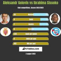 Aleksandr Golovin vs Ibrahima Sissoko h2h player stats