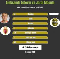 Aleksandr Gołowin vs Jordi Mboula h2h player stats