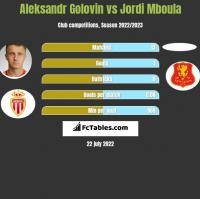 Aleksandr Golovin vs Jordi Mboula h2h player stats