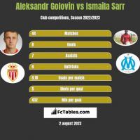 Aleksandr Golovin vs Ismaila Sarr h2h player stats