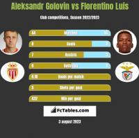 Aleksandr Gołowin vs Florentino Luis h2h player stats