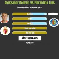 Aleksandr Golovin vs Florentino Luis h2h player stats