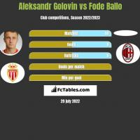 Aleksandr Golovin vs Fode Ballo h2h player stats