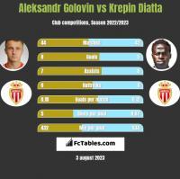 Aleksandr Gołowin vs Krepin Diatta h2h player stats