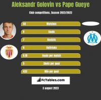 Aleksandr Golovin vs Pape Gueye h2h player stats