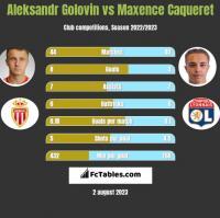 Aleksandr Golovin vs Maxence Caqueret h2h player stats