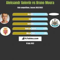 Aleksandr Golovin vs Bruno Moura h2h player stats