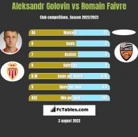 Aleksandr Gołowin vs Romain Faivre h2h player stats
