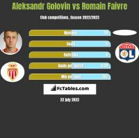 Aleksandr Golovin vs Romain Faivre h2h player stats