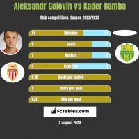 Aleksandr Golovin vs Kader Bamba h2h player stats