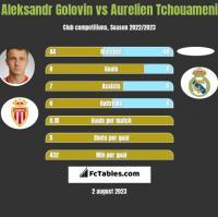 Aleksandr Gołowin vs Aurelien Tchouameni h2h player stats