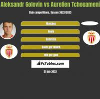 Aleksandr Golovin vs Aurelien Tchouameni h2h player stats