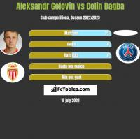 Aleksandr Golovin vs Colin Dagba h2h player stats