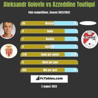 Aleksandr Golovin vs Azzeddine Toufiqui h2h player stats