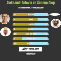 Aleksandr Gołowin vs Sofiane Diop h2h player stats