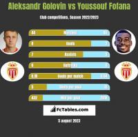 Aleksandr Golovin vs Youssouf Fofana h2h player stats