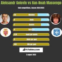 Aleksandr Gołowin vs Han-Noah Massengo h2h player stats