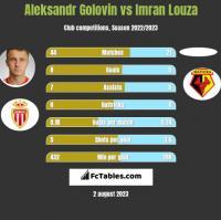 Aleksandr Gołowin vs Imran Louza h2h player stats