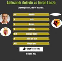 Aleksandr Golovin vs Imran Louza h2h player stats