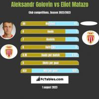 Aleksandr Golovin vs Eliot Matazo h2h player stats