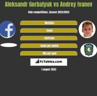 Aleksandr Gorbatyuk vs Andrey Ivanov h2h player stats