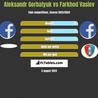 Aleksandr Gorbatyuk vs Farkhod Vasiev h2h player stats