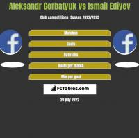 Aleksandr Gorbatyuk vs Ismail Ediyev h2h player stats