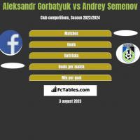 Aleksandr Gorbatyuk vs Andrey Semenov h2h player stats