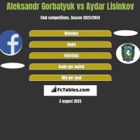 Aleksandr Gorbatyuk vs Aydar Lisinkov h2h player stats