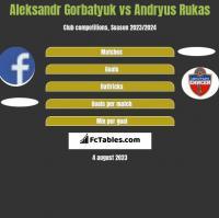 Aleksandr Gorbatyuk vs Andryus Rukas h2h player stats