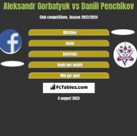 Aleksandr Gorbatyuk vs Daniil Penchikov h2h player stats