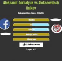 Aleksandr Gorbatyuk vs Alekseevitsch Kajkov h2h player stats