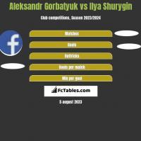 Aleksandr Gorbatyuk vs Ilya Shurygin h2h player stats