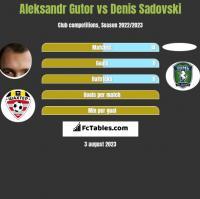Alaksandr Hutor vs Denis Sadovski h2h player stats