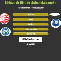 Aleksandr Hleb vs Anton Matveenko h2h player stats