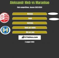Aleksandr Hleb vs Maranhao h2h player stats