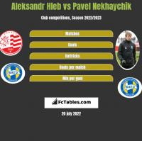 Aleksandr Hleb vs Pavel Nekhaychik h2h player stats