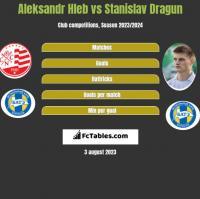 Aleksandr Hleb vs Stanislav Dragun h2h player stats