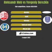 Aleksandr Hleb vs Yevgeniy Berezkin h2h player stats