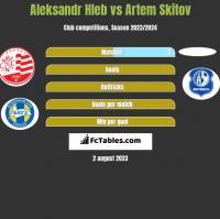 Aleksandr Hleb vs Artem Skitov h2h player stats