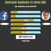 Aleksandr Kaplienko vs Anton Kilin h2h player stats