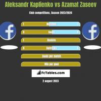 Aleksandr Kaplienko vs Azamat Zaseev h2h player stats