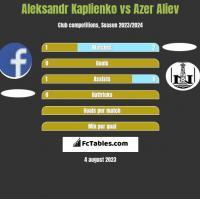 Aleksandr Kaplienko vs Azer Aliev h2h player stats