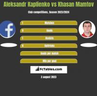 Aleksandr Kaplienko vs Khasan Mamtov h2h player stats