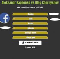 Aleksandr Kaplienko vs Oleg Chernyshov h2h player stats