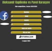 Aleksandr Kaplienko vs Pavel Karasyov h2h player stats