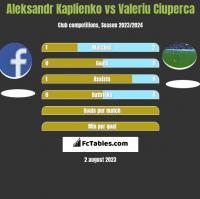 Aleksandr Kaplienko vs Valeriu Ciuperca h2h player stats
