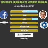 Aleksandr Kaplienko vs Vladimir Obukhov h2h player stats