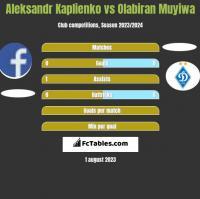 Aleksandr Kaplienko vs Olabiran Muyiwa h2h player stats