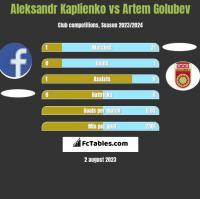 Aleksandr Kaplienko vs Artem Golubev h2h player stats